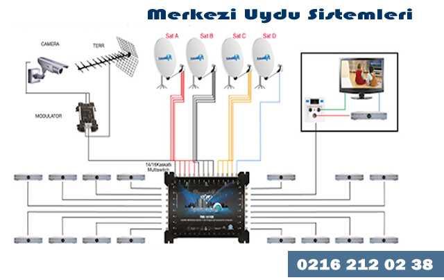 Merkezi  Uydu Sistemleri Kurulumu