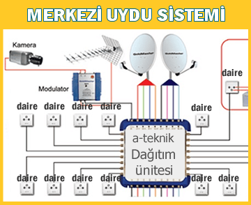 Merkezi Uydu Sistemi Kurlumu ve Bakımı